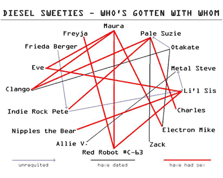 diesel sweeties sex chart